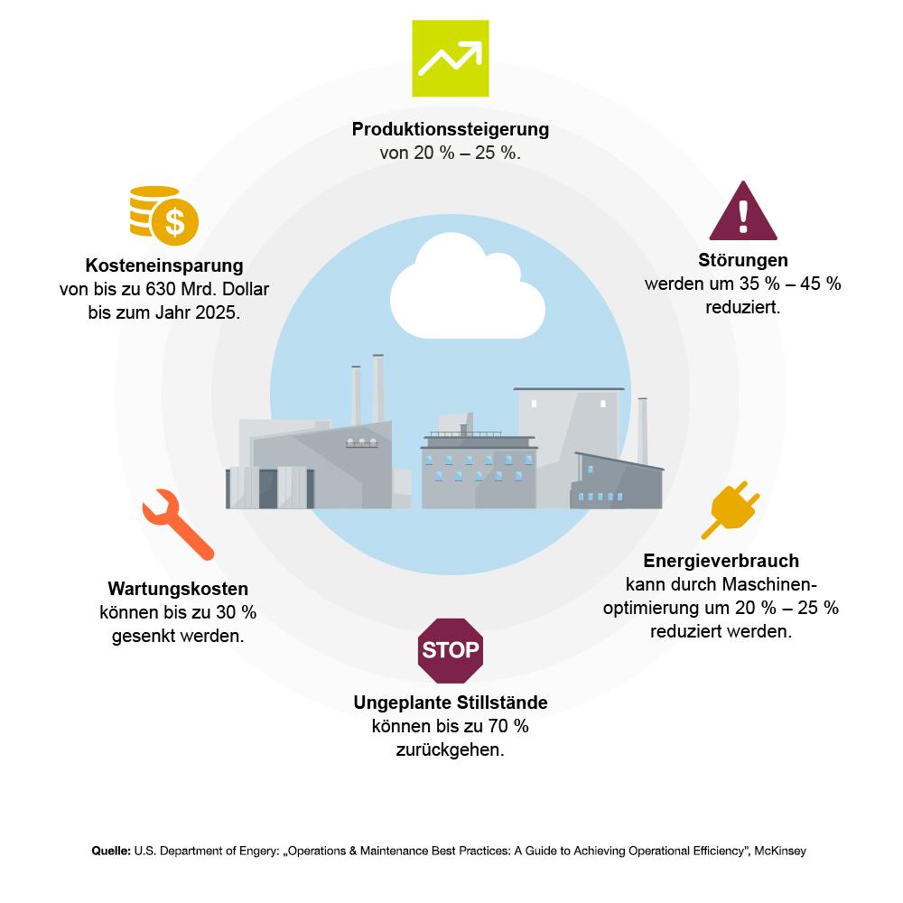 "Daten und Fakten rund um Predictive Maintenance (Quelle: U.S. Department of Engery: ""Operations & Maintenance Best Practices: A Guide to Achieving Operational Efficiency"", McKinsey)"