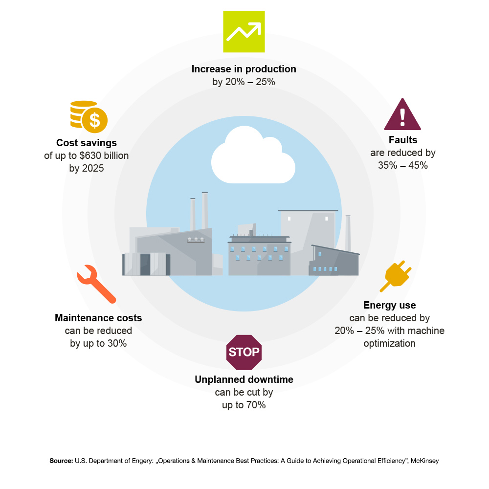 "Facts and figures about predictive maintenance (Quelle: U.S. Department of Engery: ""Operations & Maintenance Best Practices: A Guide to Achieving Operational Efficiency"", McKinsey)"