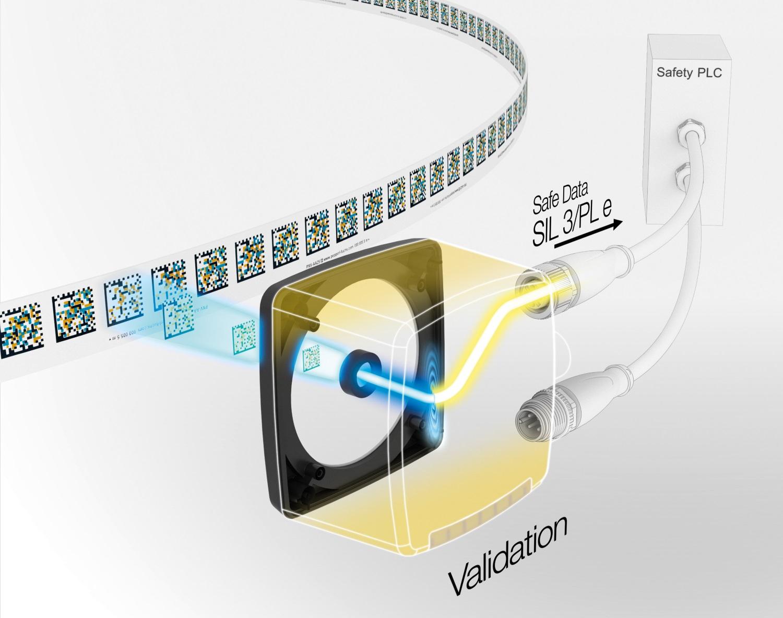 DIe neuen Absolut-Positioniersysteme erreichen erstmals SIL 3/PL e mit nur einem Sensor.