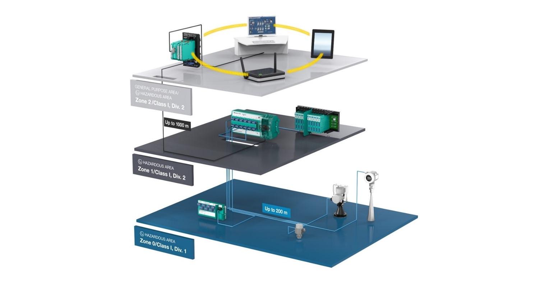 Der Power Switch wird im Kontrollraum oder in einem Vorort-Verteiler installiert, der Field-Switch auf der Feldebene.