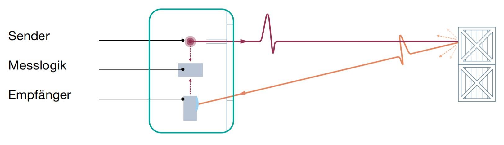 Pulse Ranging Technology