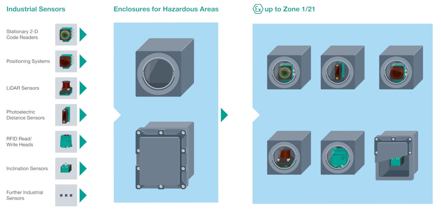 Enclosure Solutions for Sensors in Zone 1/21