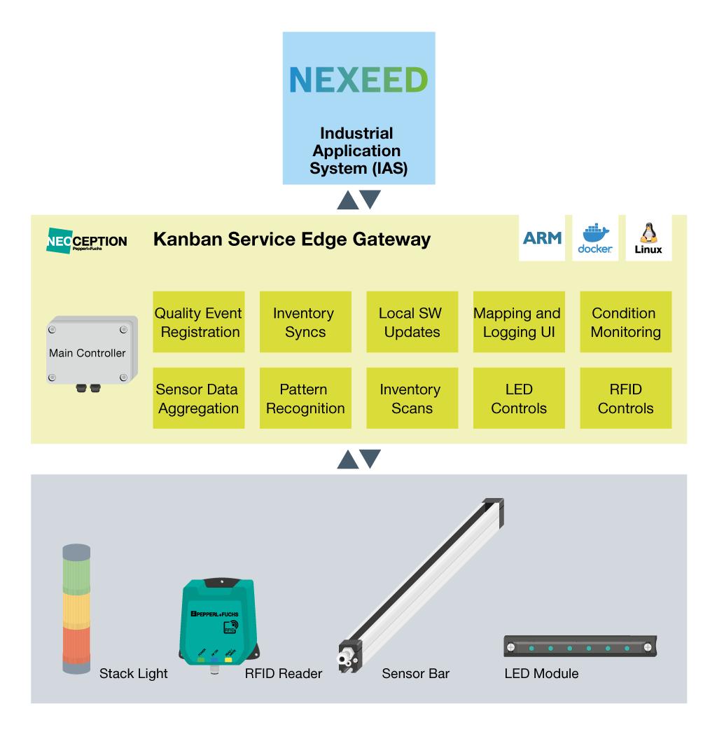 Neoception Software Service