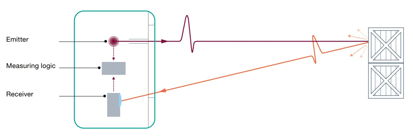 Pulse Ranging Technology (PRT)